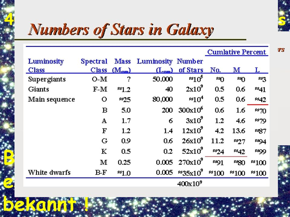 400 Mrd. Sterne in unserer Galaxis Bis dato sind 67 extrasolare Planeten bekannt !