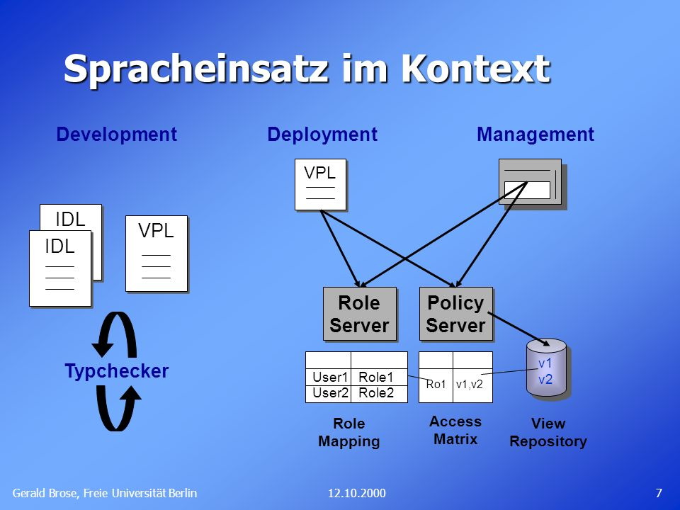 Gerald Brose, Freie Universität Berlin 712.10.2000 Spracheinsatz im Kontext VPL Development IDL Typchecker Deployment VPL Management Policy Server Pol