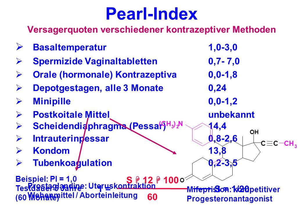 Pearl-Index Versagerquoten verschiedener kontrazeptiver Methoden Basaltemperatur 1,0-3,0 Spermizide Vaginaltabletten 0,7- 7,0 Orale (hormonale) Kontra