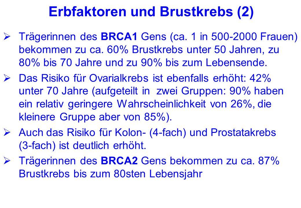 Erbfaktoren und Brustkrebs (2) Trägerinnen des BRCA1 Gens (ca. 1 in 500-2000 Frauen) bekommen zu ca. 60% Brustkrebs unter 50 Jahren, zu 80% bis 70 Jah