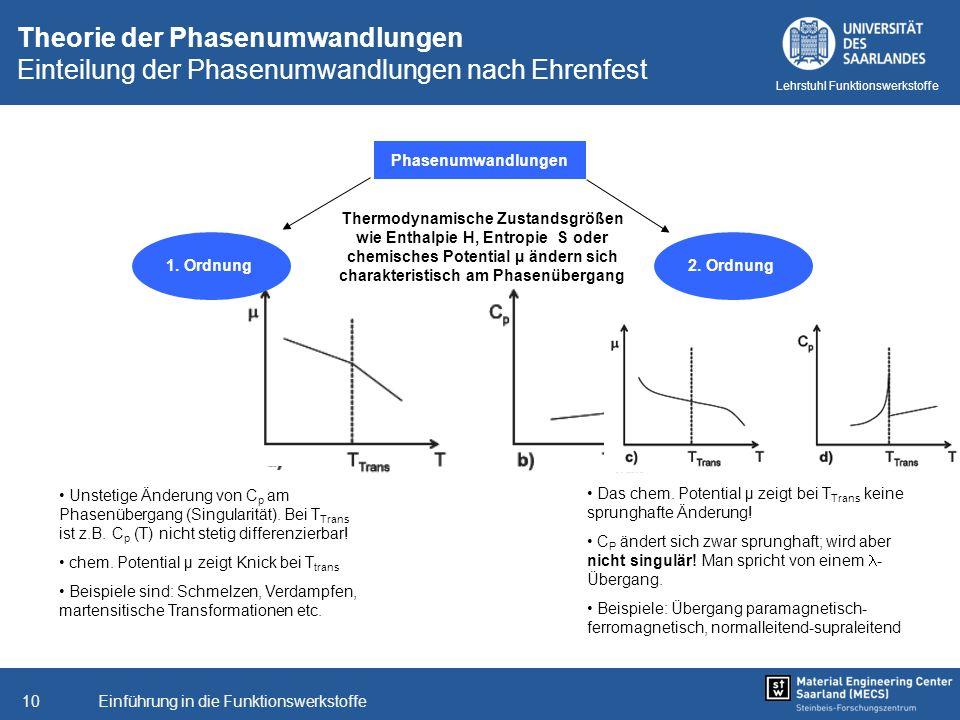 Einführung in die Funktionswerkstoffe10 Lehrstuhl Funktionswerkstoffe Theorie der Phasenumwandlungen Einteilung der Phasenumwandlungen nach Ehrenfest