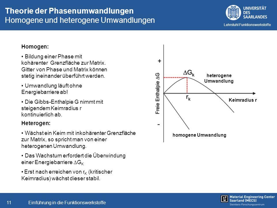 Einführung in die Funktionswerkstoffe11 Lehrstuhl Funktionswerkstoffe Theorie der Phasenumwandlungen Homogene und heterogene Umwandlungen Homogen: Bil
