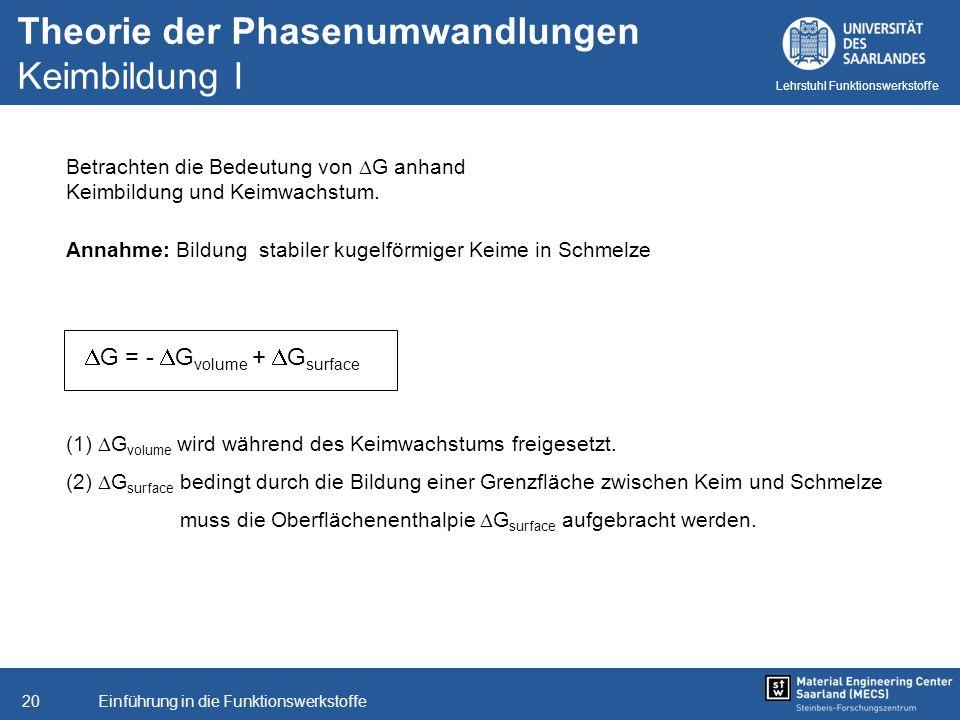Einführung in die Funktionswerkstoffe20 Lehrstuhl Funktionswerkstoffe (1) G volume wird während des Keimwachstums freigesetzt. (2) G surface bedingt d