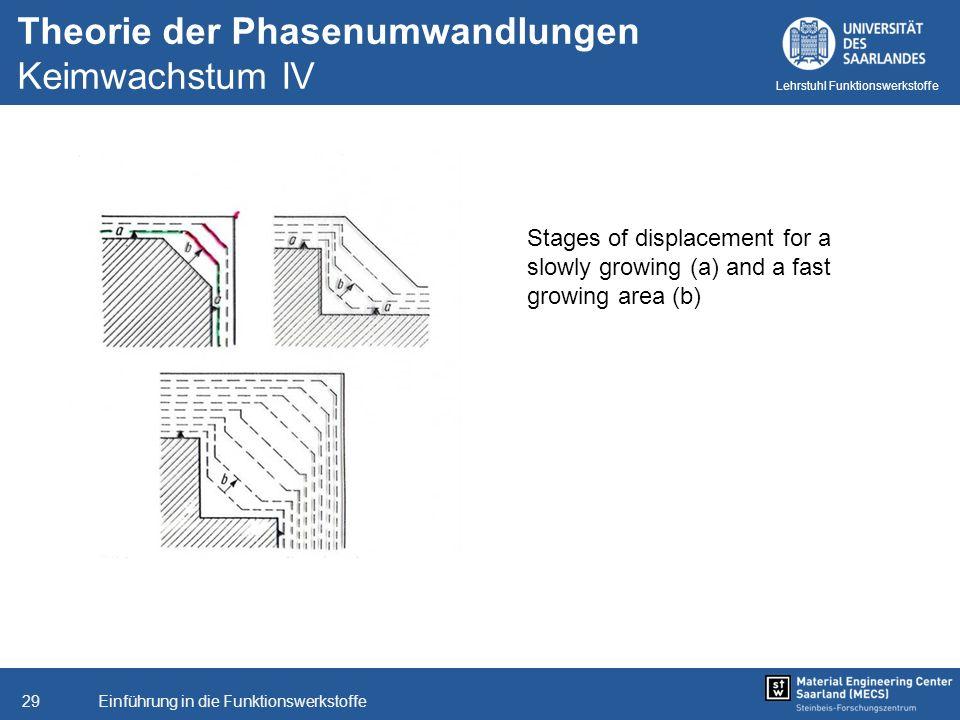 Einführung in die Funktionswerkstoffe29 Lehrstuhl Funktionswerkstoffe Theorie der Phasenumwandlungen Keimwachstum IV Stages of displacement for a slow