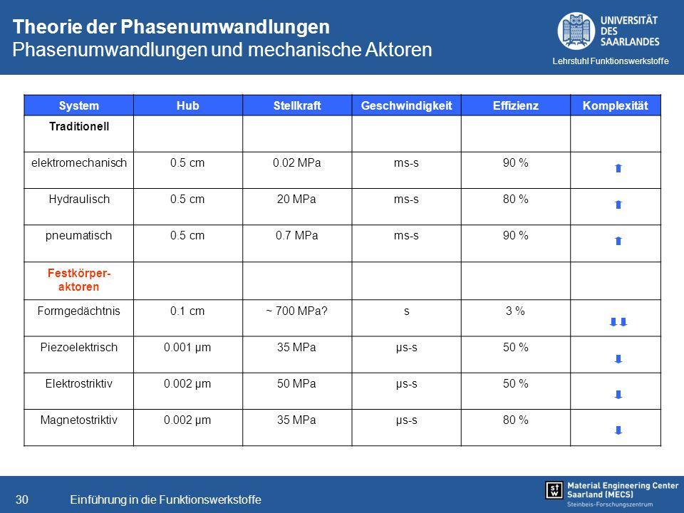 Einführung in die Funktionswerkstoffe30 Lehrstuhl Funktionswerkstoffe Theorie der Phasenumwandlungen Phasenumwandlungen und mechanische Aktoren System