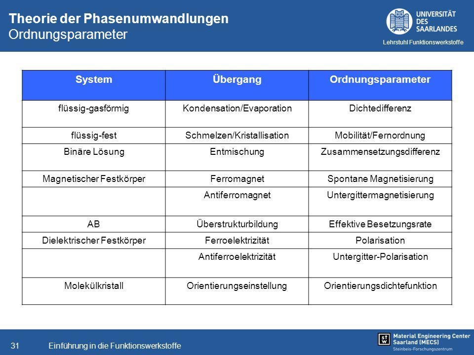 Einführung in die Funktionswerkstoffe31 Lehrstuhl Funktionswerkstoffe Theorie der Phasenumwandlungen Ordnungsparameter SystemÜbergangOrdnungsparameter