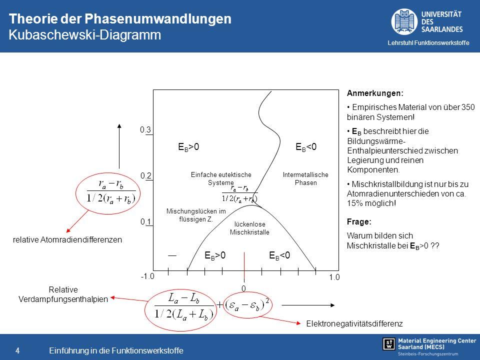 Einführung in die Funktionswerkstoffe4 Lehrstuhl Funktionswerkstoffe Theorie der Phasenumwandlungen Kubaschewski-Diagramm 0 1.0 lückenlose Mischkrista
