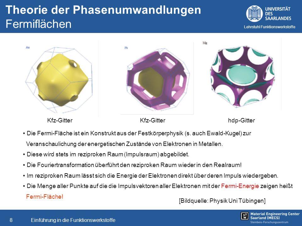 Einführung in die Funktionswerkstoffe8 Lehrstuhl Funktionswerkstoffe [Bildquelle: Physik Uni Tübingen] Theorie der Phasenumwandlungen Fermiflächen Kfz