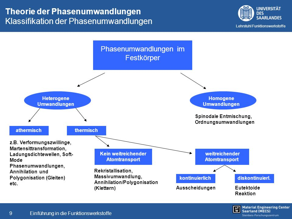 Einführung in die Funktionswerkstoffe9 Lehrstuhl Funktionswerkstoffe Theorie der Phasenumwandlungen Klassifikation der Phasenumwandlungen Phasenumwand