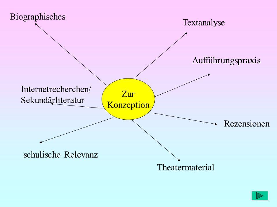 Zur Konzeption Biographisches Textanalyse Aufführungspraxis Rezensionen Theatermaterial Internetrecherchen/ Sekundärliteratur schulische Relevanz