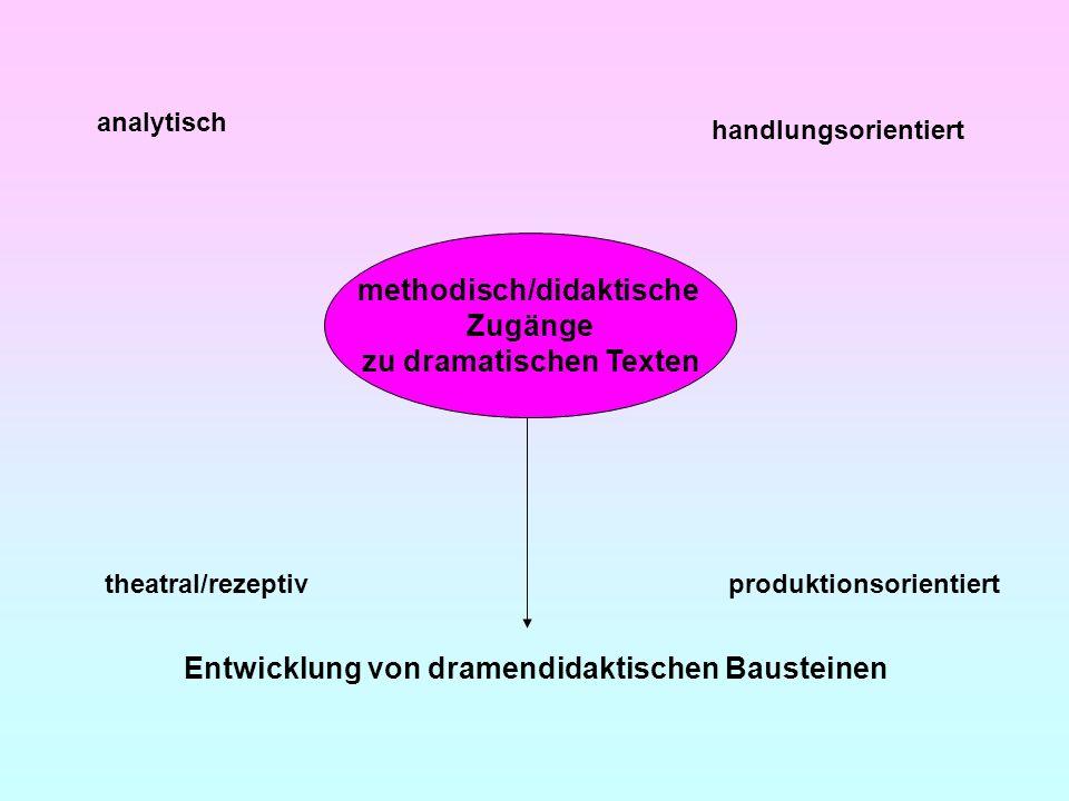 methodisch/didaktische Zugänge zu dramatischen Texten analytisch theatral/rezeptiv handlungsorientiert produktionsorientiert Entwicklung von dramendid