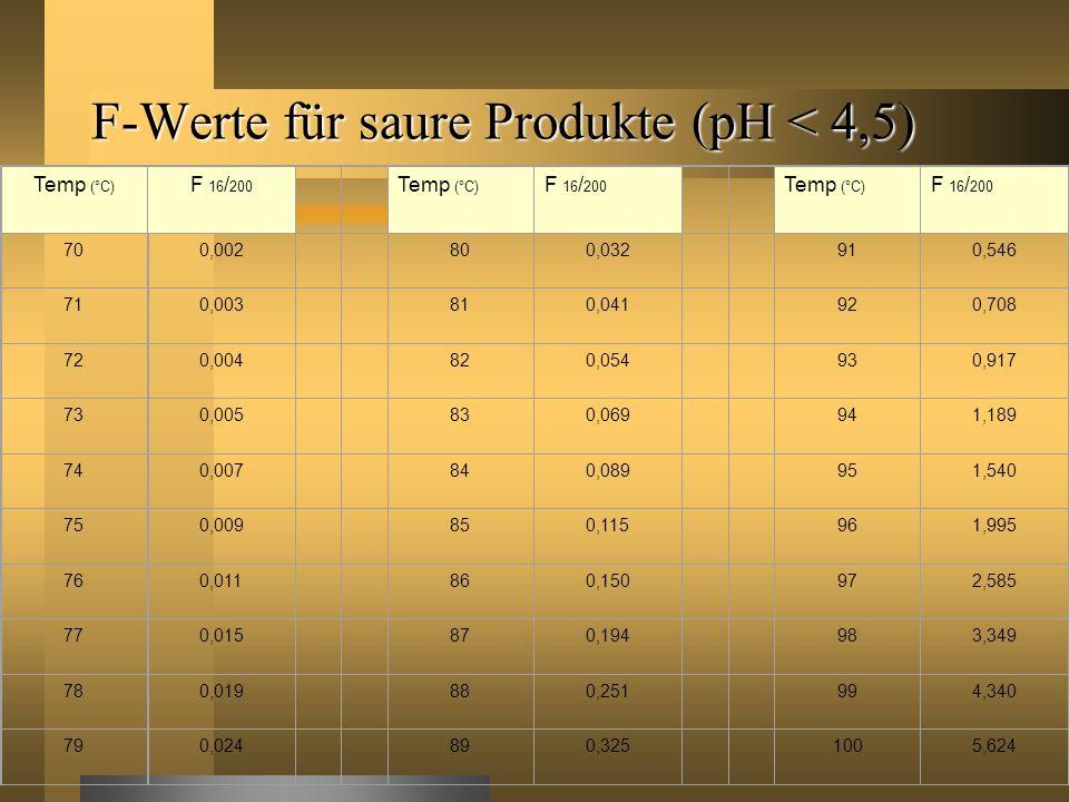 F-Werte für saure Produkte (pH < 4,5) Temp (°C) F 16 / 200 Temp (°C) F 16 / 200 Temp (°C) F 16 / 200 700,002 800,032 910,546 710,003 810,041 920,708 7