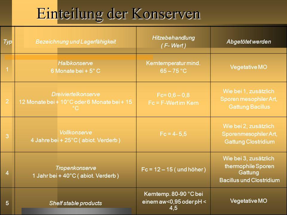 Einteilung der Konserven TypBezeichnung und Lagerfähigkeit Hitzebehandlung ( F- Wert ) Abgetötet werden 1 Halbkonserve 6 Monate bei + 5° C Kerntempera