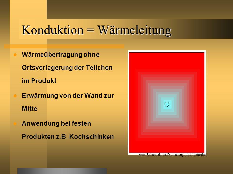 Konduktion = Wärmeleitung Wärmeübertragung ohne Ortsverlagerung der Teilchen im Produkt Erwärmung von der Wand zur Mitte Anwendung bei festen Produkte