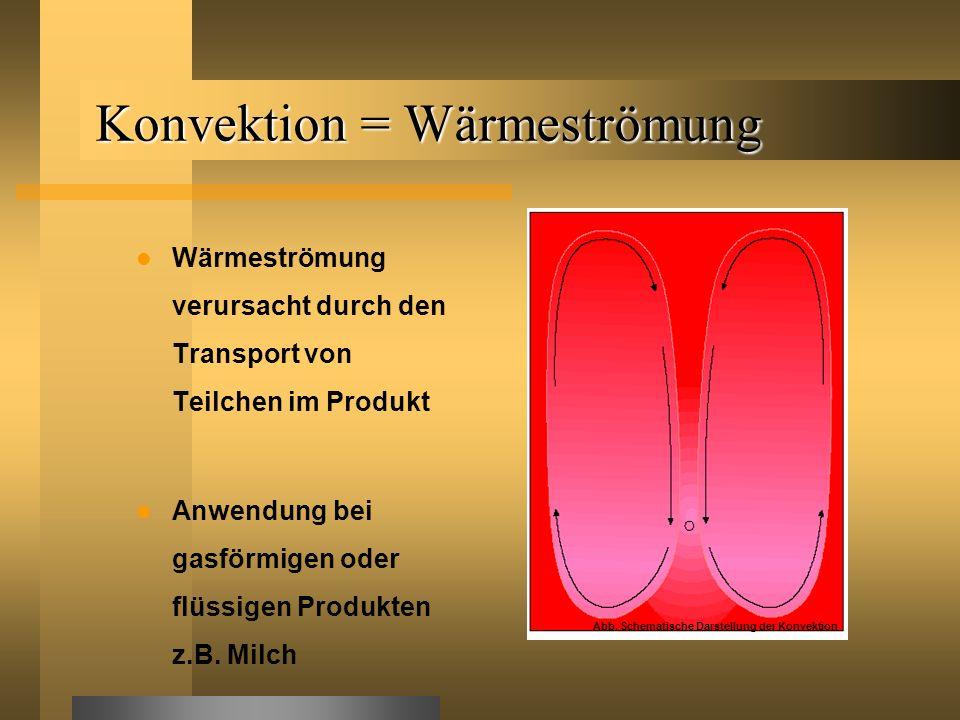Konvektion = Wärmeströmung Wärmeströmung verursacht durch den Transport von Teilchen im Produkt Anwendung bei gasförmigen oder flüssigen Produkten z.B