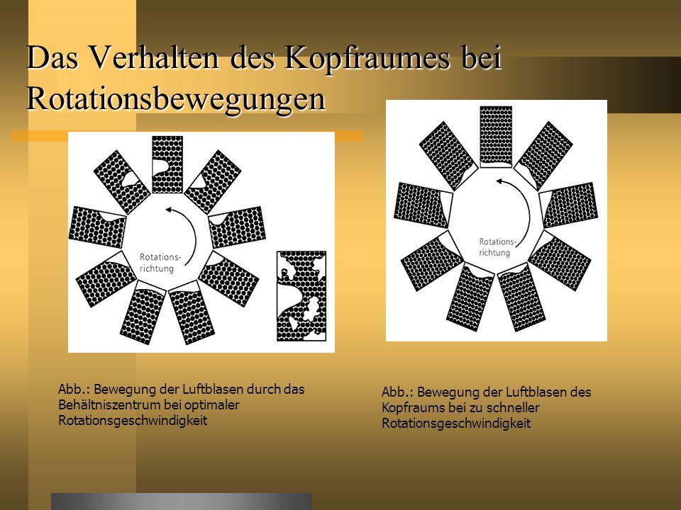 Das Verhalten des Kopfraumes bei Rotationsbewegungen Abb.: Bewegung der Luftblasen durch das Behältniszentrum bei optimaler Rotationsgeschwindigkeit A
