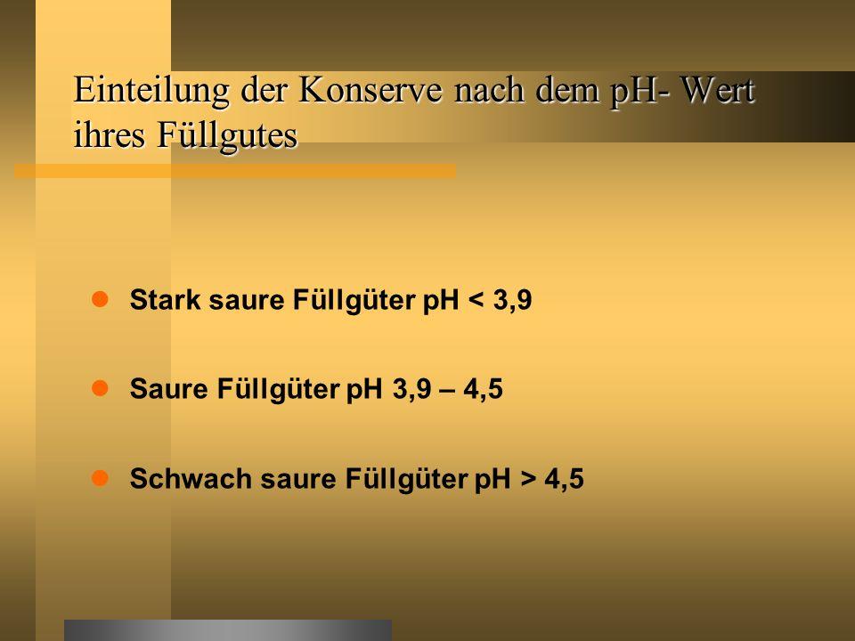 Einteilung der Konserve nach dem pH- Wert ihres Füllgutes Stark saure Füllgüter pH < 3,9 Saure Füllgüter pH 3,9 – 4,5 Schwach saure Füllgüter pH > 4,5