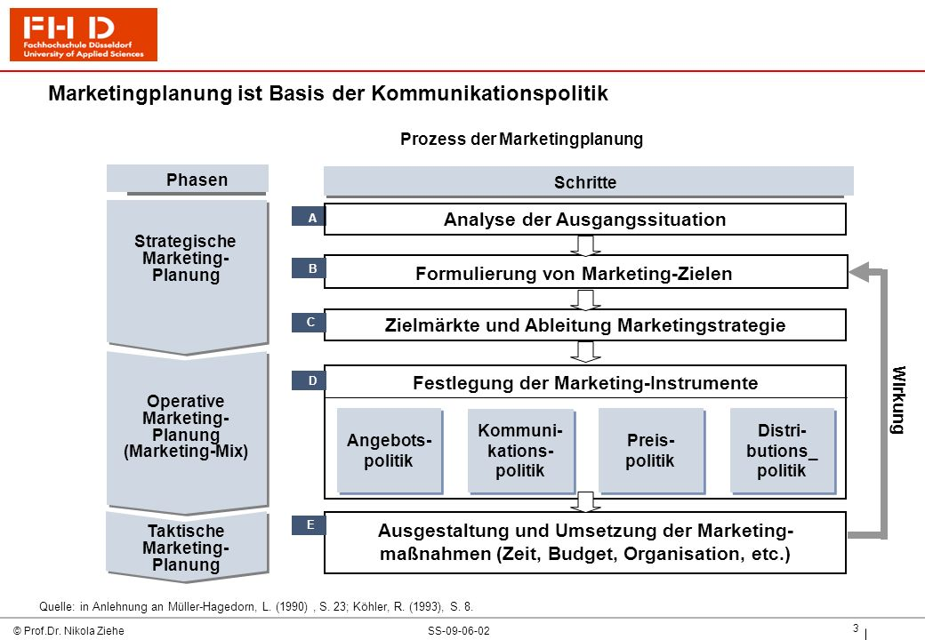 SS-09-06-02© Prof.Dr. Nikola Ziehe 3 Marketingplanung ist Basis der Kommunikationspolitik Quelle: in Anlehnung an Müller-Hagedorn, L. (1990), S. 23; K