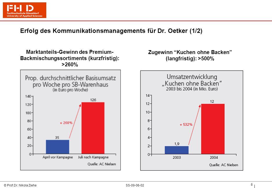 SS-09-06-02© Prof.Dr.Nikola Ziehe 9 Erfolg des Kommunikationsmanagements für Dr.