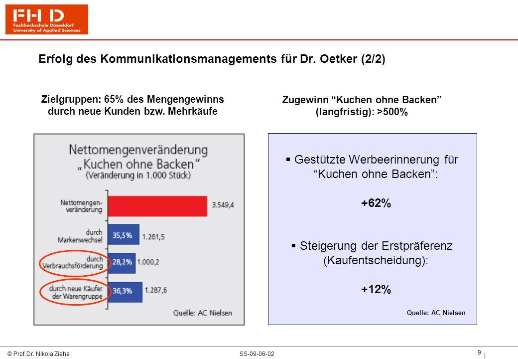 SS-09-06-02© Prof.Dr.Nikola Ziehe 10 Gliederung 1.