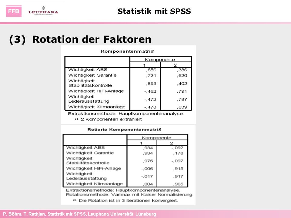 P. Böhm, T. Rathjen, Statistik mit SPSS, Leuphana Universität Lüneburg Statistik mit SPSS (3)Rotation der Faktoren
