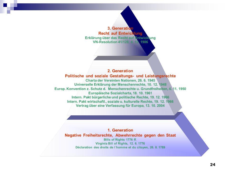24 3. Generation Recht auf Entwicklung Erklärung über das Recht auf Entwicklung VN-Resolution 41/128, 4. 12. 1986 2. Generation Politische und soziale