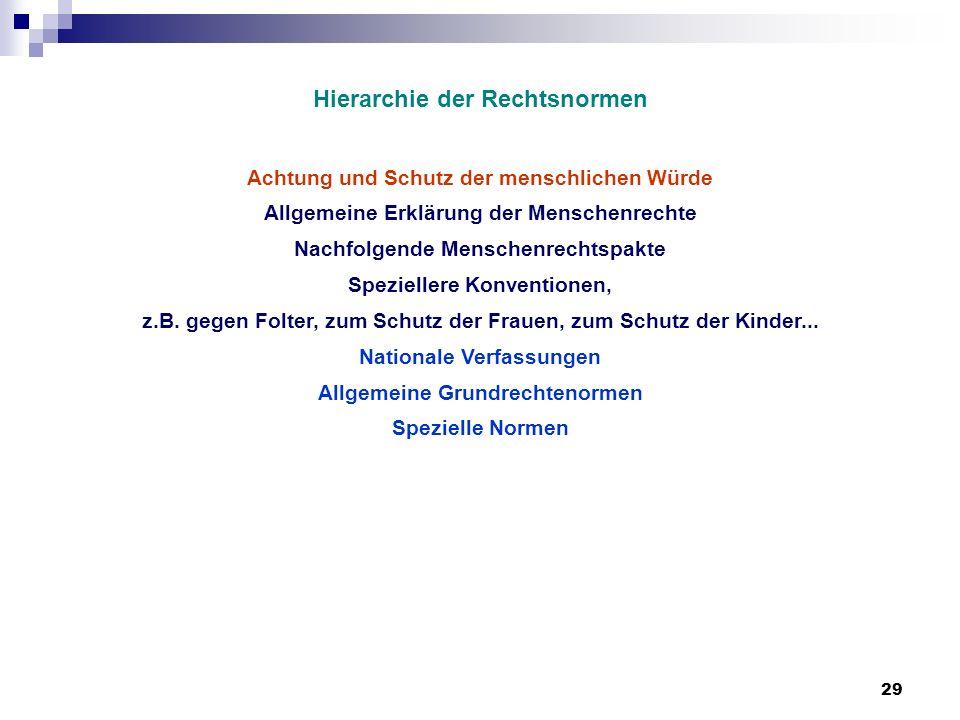 29 Hierarchie der Rechtsnormen Achtung und Schutz der menschlichen Würde Allgemeine Erklärung der Menschenrechte Nachfolgende Menschenrechtspakte Spez