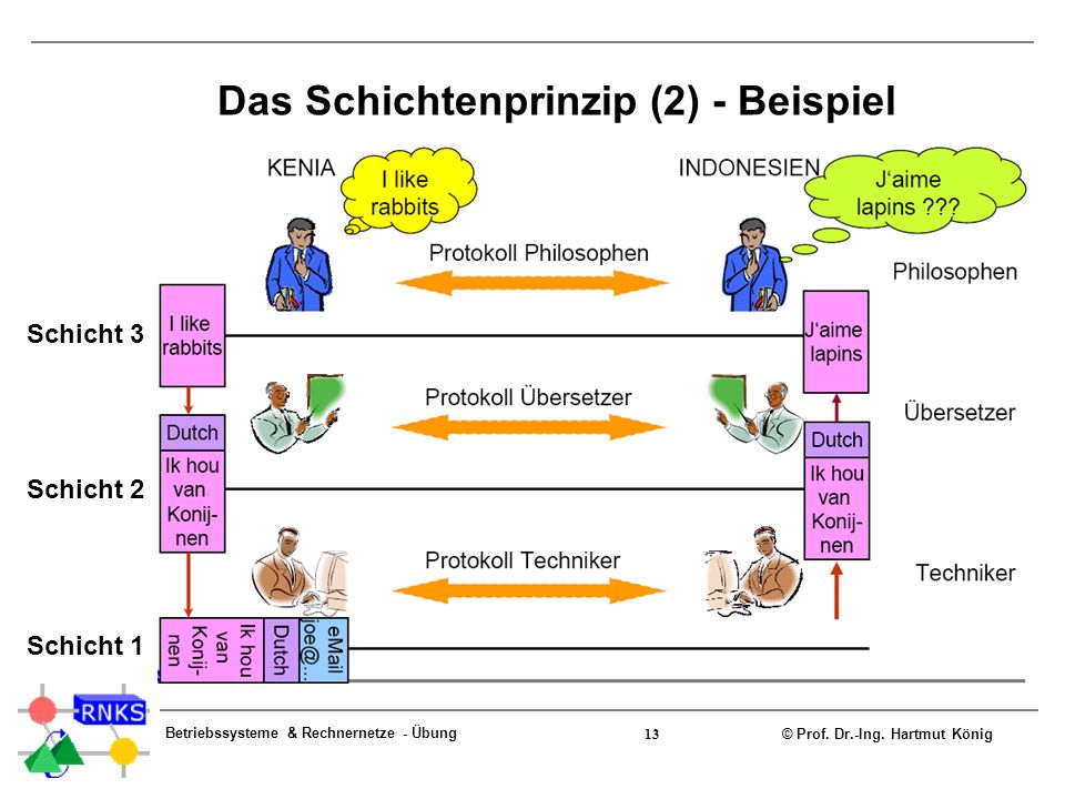 © Prof. Dr.-Ing. Hartmut König Betriebssysteme & Rechnernetze - Übung 13 Das Schichtenprinzip (2) - Beispiel Schicht 3 Schicht 2 Schicht 1