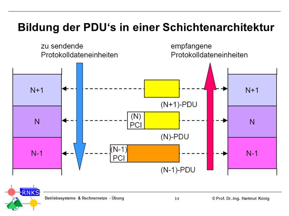 © Prof. Dr.-Ing. Hartmut König Betriebssysteme & Rechnernetze - Übung 14 Bildung der PDUs in einer Schichtenarchitektur