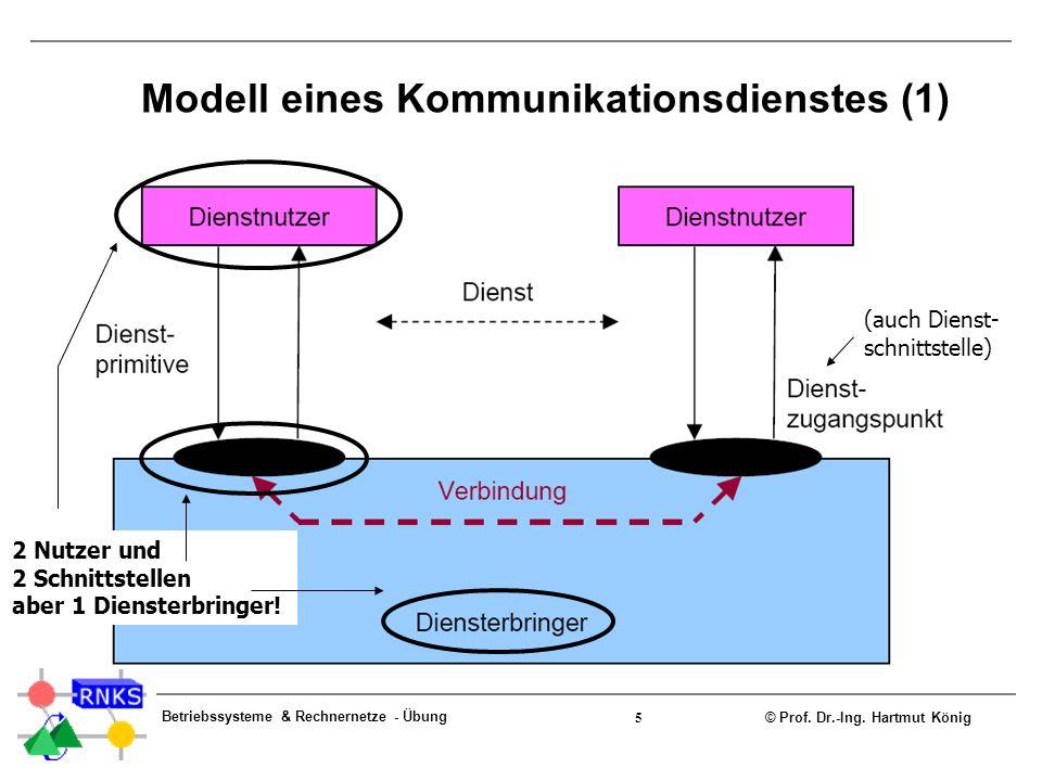 © Prof. Dr.-Ing. Hartmut König Betriebssysteme & Rechnernetze - Übung 5 Modell eines Kommunikationsdienstes (1) (auch Dienst- schnittstelle) 2 Nutzer