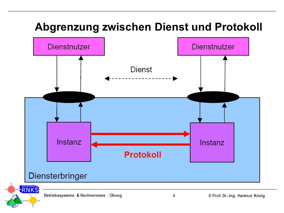 © Prof. Dr.-Ing. Hartmut König Betriebssysteme & Rechnernetze - Übung 8 Abgrenzung zwischen Dienst und Protokoll
