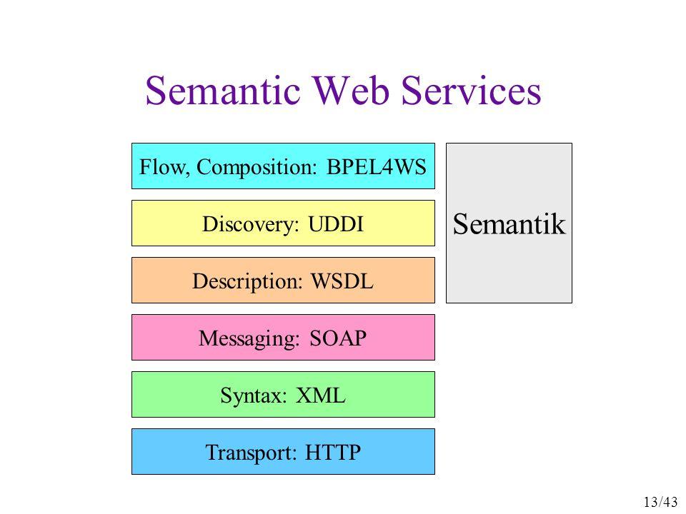 13/43 Semantic Web Services Transport: HTTP Syntax: XML Messaging: SOAP Description: WSDL Discovery: UDDI Flow, Composition: BPEL4WS Semantik