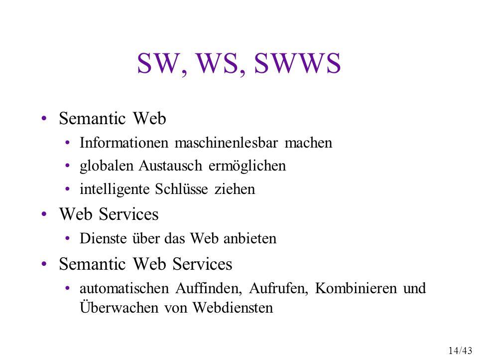 14/43 SW, WS, SWWS Semantic Web Informationen maschinenlesbar machen globalen Austausch ermöglichen intelligente Schlüsse ziehen Web Services Dienste
