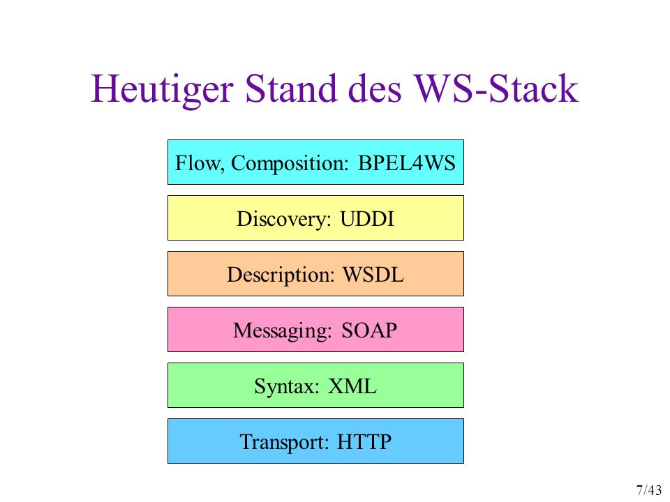 7/43 Heutiger Stand des WS-Stack Transport: HTTP Syntax: XML Messaging: SOAP Description: WSDL Discovery: UDDI Flow, Composition: BPEL4WS