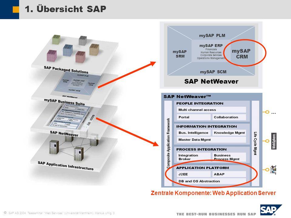 SAP AG 2004, Teleseminar Web Services (Universität Mannheim), Markus Uhlig 3 1. Übersicht SAP SAP NetWeaver mySAP SCM mySAP PLM mySAP SRM mySAP CRM my
