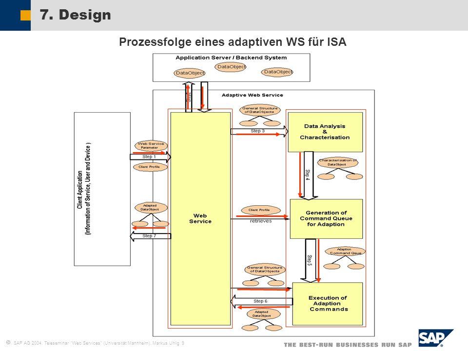 SAP AG 2004, Teleseminar Web Services (Universität Mannheim), Markus Uhlig 9 7. Design Prozessfolge eines adaptiven WS für ISA