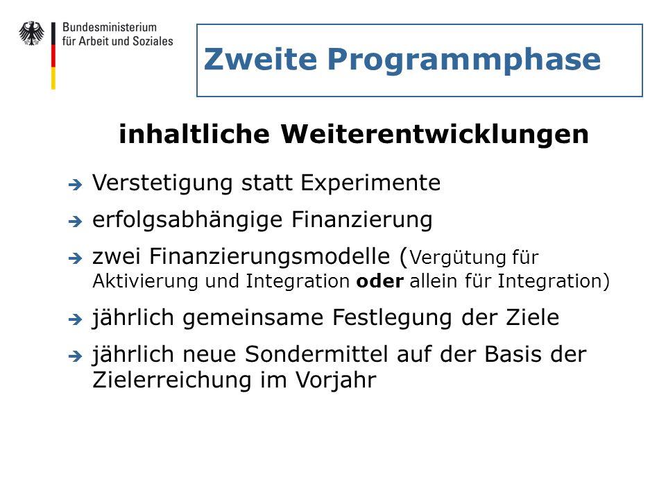 Zweite Programmphase inhaltliche Weiterentwicklungen è Verstetigung statt Experimente è erfolgsabhängige Finanzierung è zwei Finanzierungsmodelle ( Ve