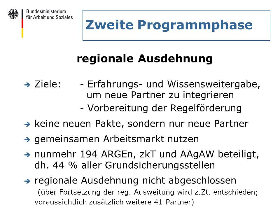 Zweite Programmphase regionale Ausdehnung è Ziele: - Erfahrungs- und Wissensweitergabe, um neue Partner zu integrieren - Vorbereitung der Regelförderu