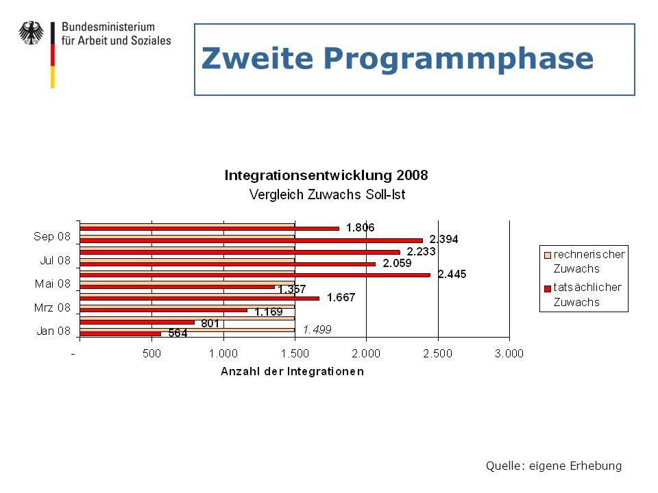 Zweite Programmphase nicht mitgezählt werden: - Mini-Jobs (2.533) - Beschäftigungsverhältnisse < 4 Wochen (280)