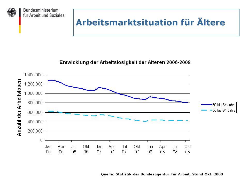 Arbeitsmarktsituation für Ältere Quelle: Statistik der Bundesagentur für Arbeit, Stand Okt. 2008