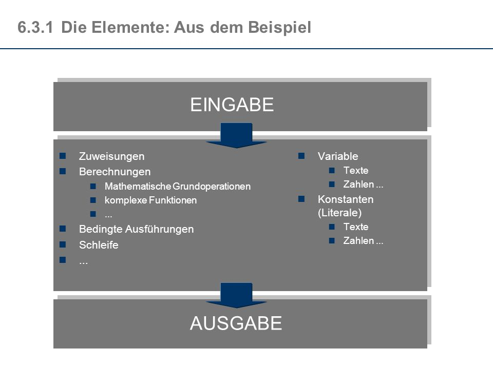 6.3Strukturelemente Um die Dynamik - also die Abfolge von Aktionen - eines Algorithmu-ssees zu beschreiben, benötigt man formale Beschreibungsmittel,