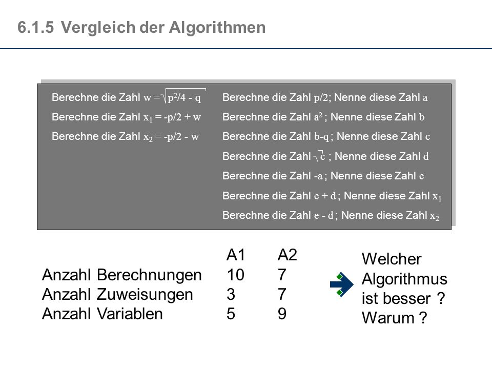 6.1.5Vergleich der Algorithmen Berechne die Zahl w = p 2 /4 - q Berechne die Zahl x 1 = -p/2 + w Berechne die Zahl x 2 = -p/2 - w Berechne die Zahl p/2 ; Nenne diese Zahl a Berechne die Zahl a 2 ; Nenne diese Zahl b Berechne die Zahl b-q ; Nenne diese Zahl c Berechne die Zahl c ; Nenne diese Zahl d Berechne die Zahl -a ; Nenne diese Zahl e Berechne die Zahl e + d ; Nenne diese Zahl x 1 Berechne die Zahl e - d ; Nenne diese Zahl x 2 A1A2 Anzahl Berechnungen107 Anzahl Zuweisungen37 Anzahl Variablen59 FHSymbol1 Welcher Algorithmus ist besser .