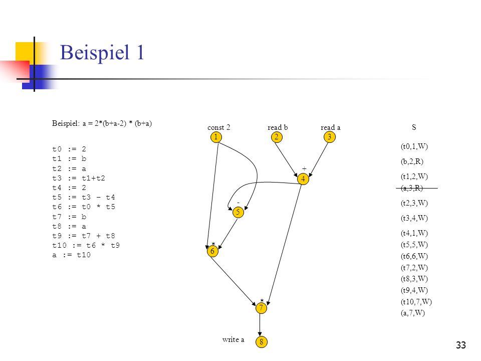 33 Beispiel 1 Beispiel: a = 2*(b+a-2) * (b+a) t0 := 2 t1 := b t2 := a t3 := t1+t2 t4 := 2 t5 := t3 – t4 t6 := t0 * t5 t7 := b t8 := a t9 := t7 + t8 t1