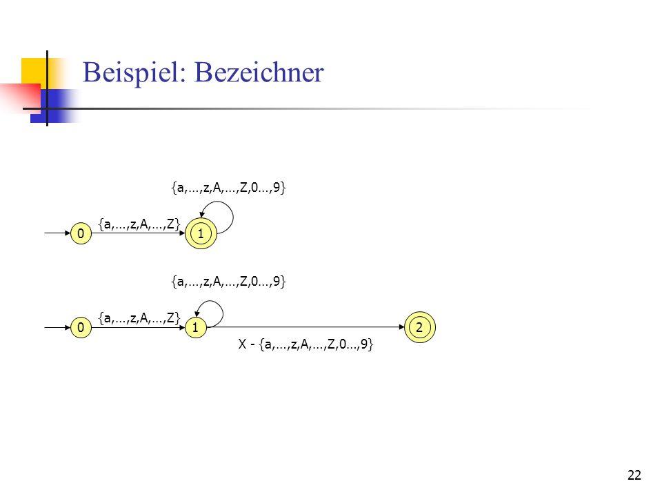22 Beispiel: Bezeichner 01 {a,…,z,A,…,Z} {a,…,z,A,…,Z,0…,9} 01 {a,…,z,A,…,Z} {a,…,z,A,…,Z,0…,9} 2 X - {a,…,z,A,…,Z,0…,9}
