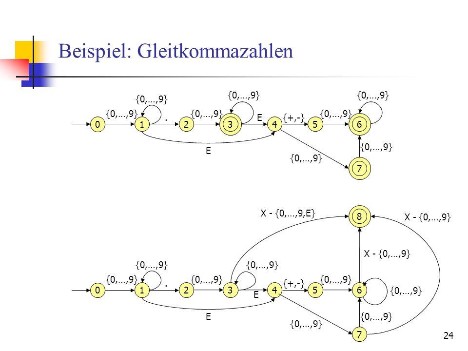 24 Beispiel: Gleitkommazahlen 0 1 {0,…,9}.2 3 E 4 E {+,-} 56 {0,…,9} 7 0 1.