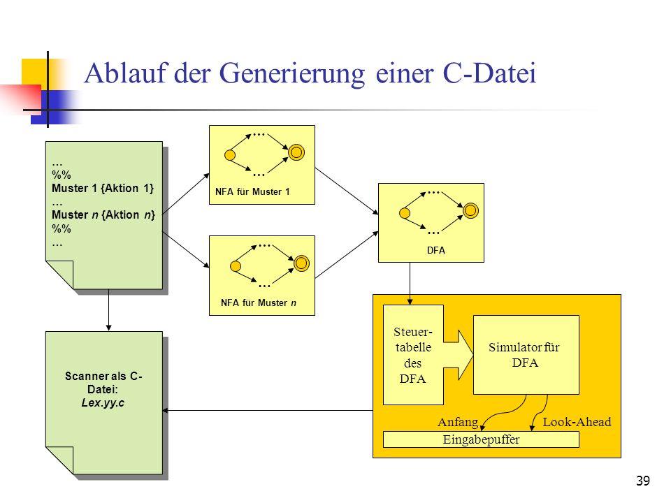 39 Ablauf der Generierung einer C-Datei … % Muster 1 {Aktion 1} … Muster n {Aktion n} % … % Muster 1 {Aktion 1} … Muster n {Aktion n} % … Scanner als C- Datei: Lex.yy.c Scanner als C- Datei: Lex.yy.c … … NFA für Muster 1 … NFA für Muster n … … DFA … Simulator für DFA Steuer- tabelle des DFA Eingabepuffer AnfangLook-Ahead