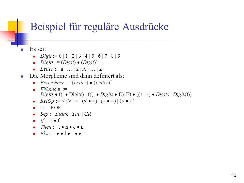 41 Beispiel für reguläre Ausdrücke Es sei: Digit := 0 | 1 | 2 | 3 | 4 | 5 | 6 | 7 | 8 | 9 Digits := (Digit) (Digit) * Letter := a | … | z | A | … | Z Die Morpheme sind dann definiert als: Bezeichner := (Letter) (Letter) * FNumber := Digits ((.
