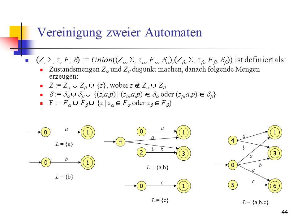 44 Vereinigung zweier Automaten (Z,, z, F, ) := Union((Z,, z, F, ),(Z,, z, F, )) ist definiert als: Zustandsmengen Z und Z disjunkt machen, danach folgende Mengen erzeugen: Z := Z Z {z}, wobei z Z Z := {(z,a,p) | (z,a,p) oder (z,a,p) } F := F F {z | z F oder z F } 0 a 1 0 b 1 0 a 1 2 b 3 4 a b 0 c 1 1 3 4 a b 5 c 6 0 c b a L = {a,b} L = {a} L = {b} L = {c} L = {a,b,c}