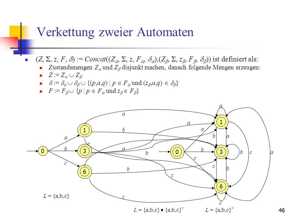 46 Verkettung zweier Automaten (Z,, z, F, ) := Concat((Z,, z, F, ),(Z,, z, F, )) ist definiert als: Zustandsmengen Z und Z disjunkt machen, danach folgende Mengen erzeugen: Z := Z Z := {(p,a,q) | p F und (z,a,q) } F := F {p | p F und z F } 1 3 6 0 c b a L = {a,b,c} 1 3 6 c b a L = {a,b,c} * 0 a b c ab c b ca a b c a b c a b c L = {a,b,c} {a,b,c} *