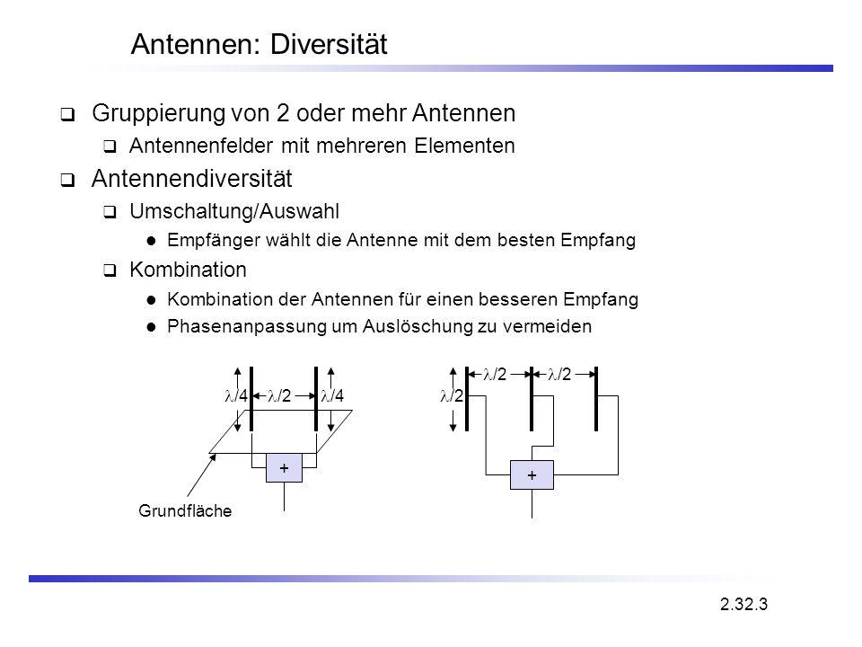 Antennen: Diversität Gruppierung von 2 oder mehr Antennen Antennenfelder mit mehreren Elementen Antennendiversität Umschaltung/Auswahl Empfänger wählt